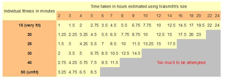 tanters adjustment to calculating hiking time
