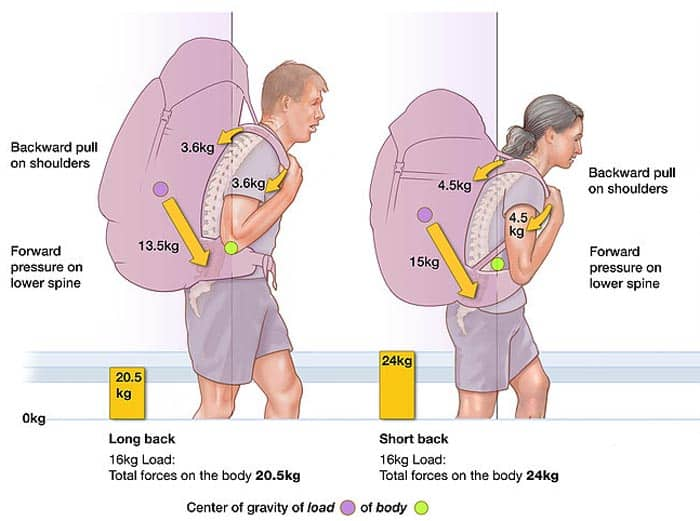 what a backpack does to your posture