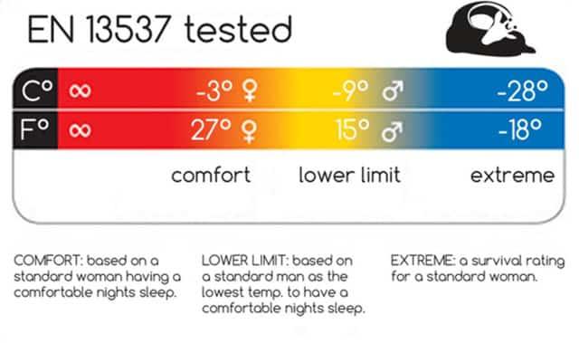 EN 13537 sleeping bag ratings
