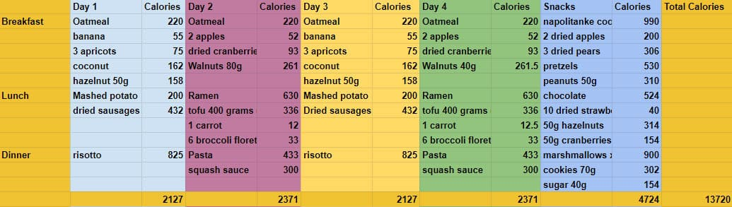 4 day backpacking food spreadsheet